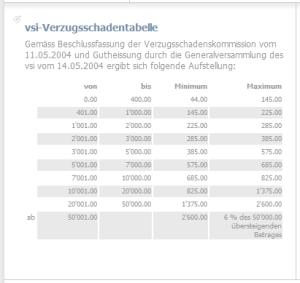 VSI-Verzugsschadentabelle_Stand 25.08.2013_25.08.2013
